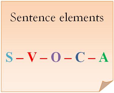 Các thành phần chính của câu